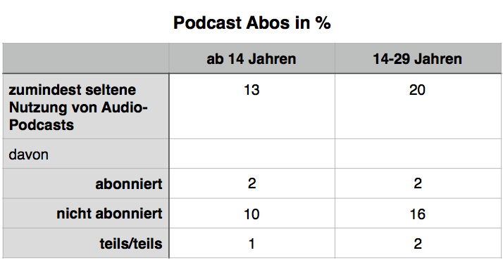 Podcast Abos